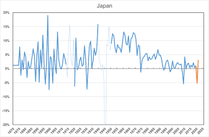 Chart 2: The current recession compared to previous ones. UK and Japan.