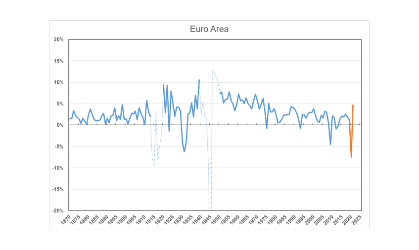 Chart 1a: The current recession compared to previous ones. Euro Area.
