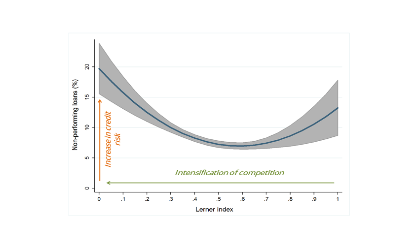 Chart 1: Does bank competition reduce or increase credit risk in SSA?