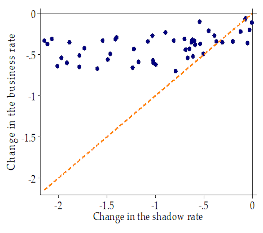 Chart 2 – Changes in the shadow and bank lending rates over 2012-18 (per cent) Source: Levieuge and Sahuc (2020)