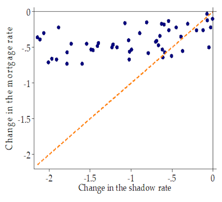 Chart 2 – Changes in the shadow and bank lending rates over 2012-18 (per cent)