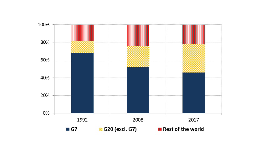 Chart 1: Reduction of the weight of the G20 and the G7 in global GDP