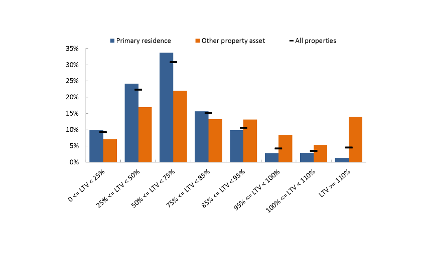 Chart 1: Lower LTVs for primary residences