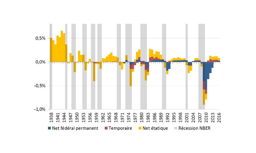 Graphique 1. Des transferts fédéraux permanents limités hors crises exceptionnelles