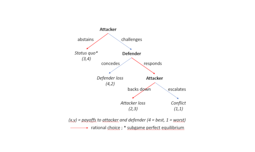 Figure 1: Game Theory in action: How deterrence can preserve the status quo