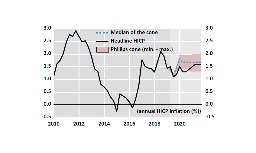 Chart 1: The euro area projection is prudent relative to the Phillips cone