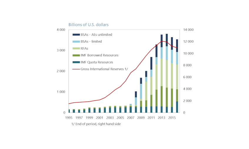 Chart 1: Evolution of the size and composition of the Global Financial Safety Net