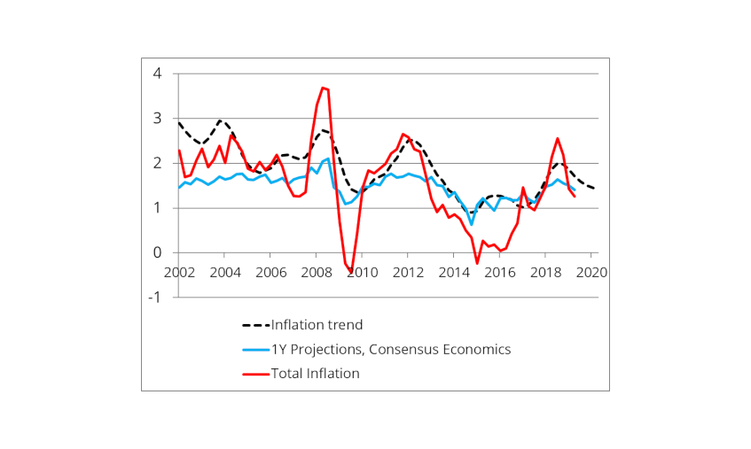 Chart 1: Capturing the inflation trend using Consensus Economics Inc. projections