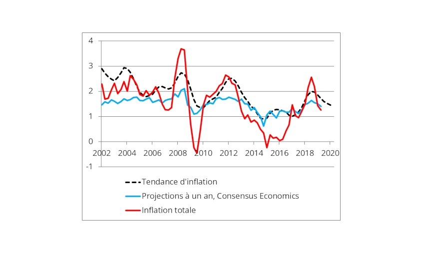 Graphique 1 : Capter la tendance d'inflation à partir des projections de Consensus Economics Inc.