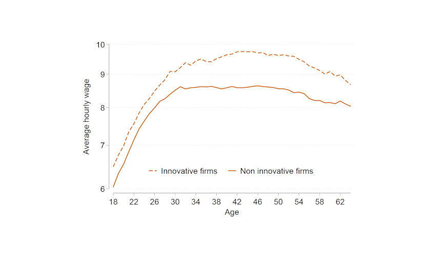 Chart 1: Average hourly wage by age and skill level for low-skilled occupation workers in innovative and non-innovative firms