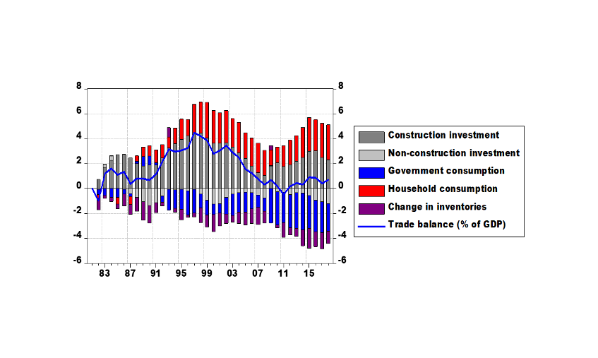 Chart 1: Contributions to the Trade Balance,% of GDP in deviation from 1981