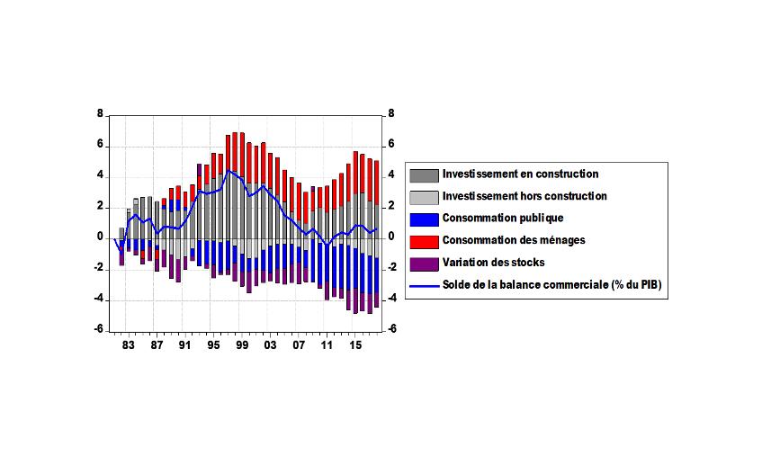 Graphique 1 : contributions au solde de la balance commerciale, % du PIB en écart à 1981