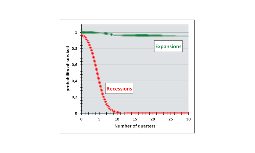 Chart 1 - The duration of expansions does not depend on their age
