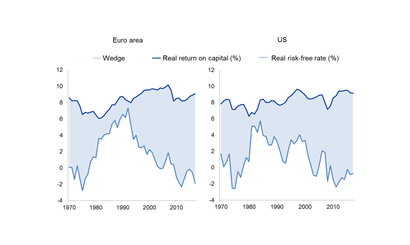 Chart 1: Growing wedge between the return on capital and risk-free rates in the euro area and the United States