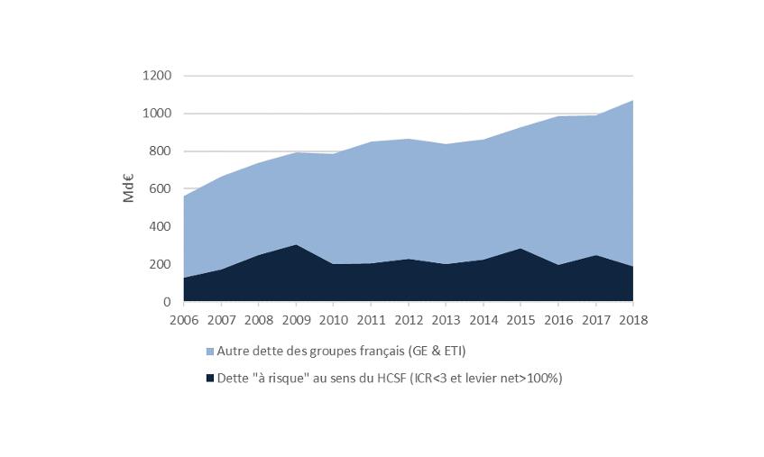 Graphique 1 : Dette brute à risque des groupes français