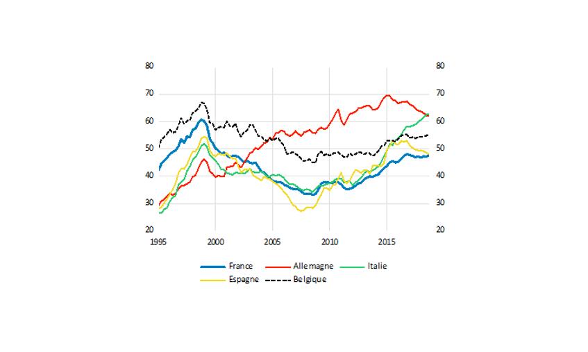 Graphique 1 : Surface accessible par le crédit en m² par pays