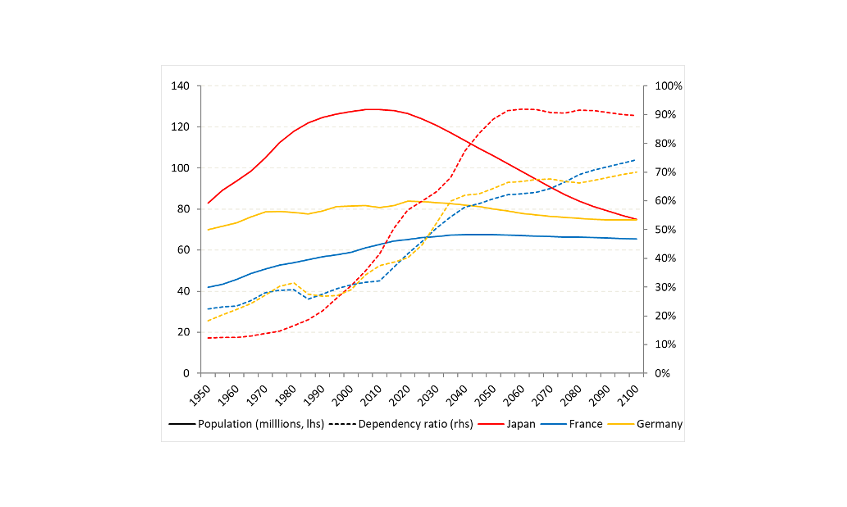 Chart 1 – Contraction and ageing of the population