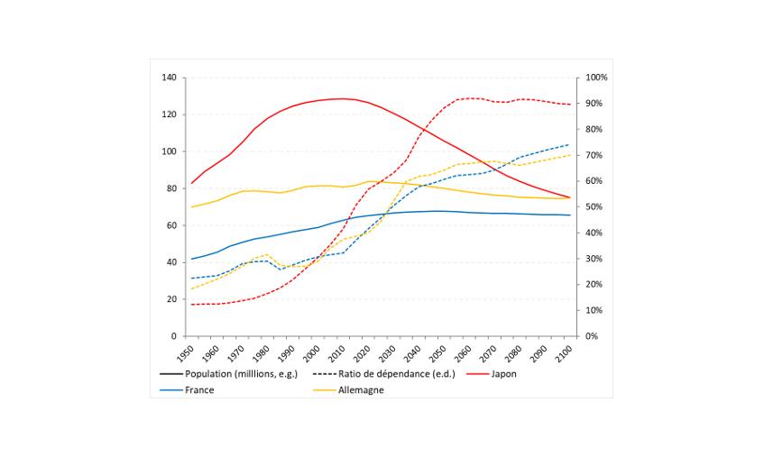 Graphique 1 – Contraction et vieillissement de la population