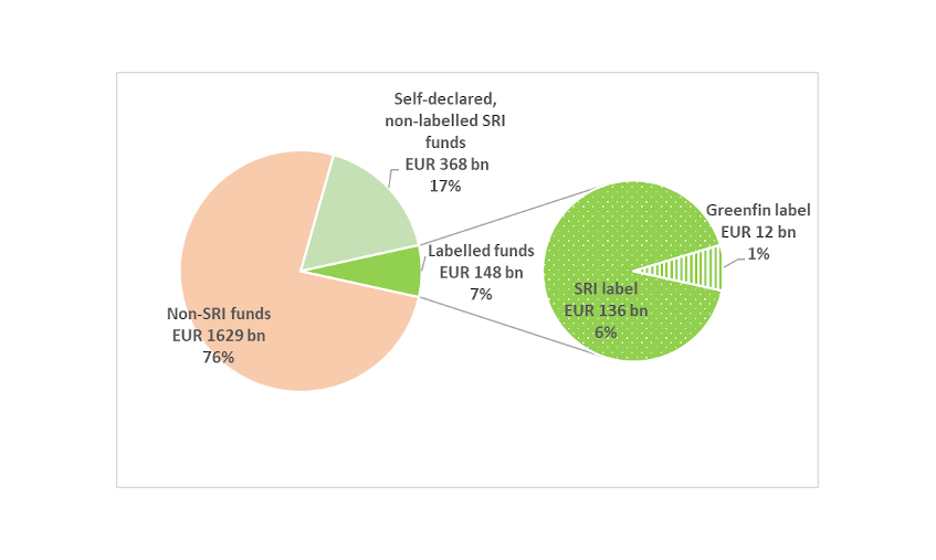 Chart 1. Labelled funds accounted for only 7% of the French collective investment management market in 2019