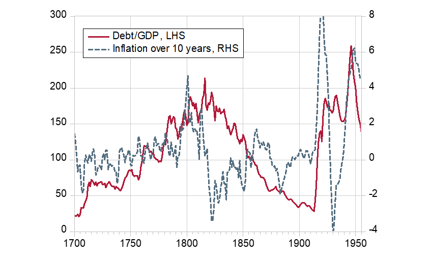 Chart 1: Inflation and government debt in the United Kingdom (1700-1950)