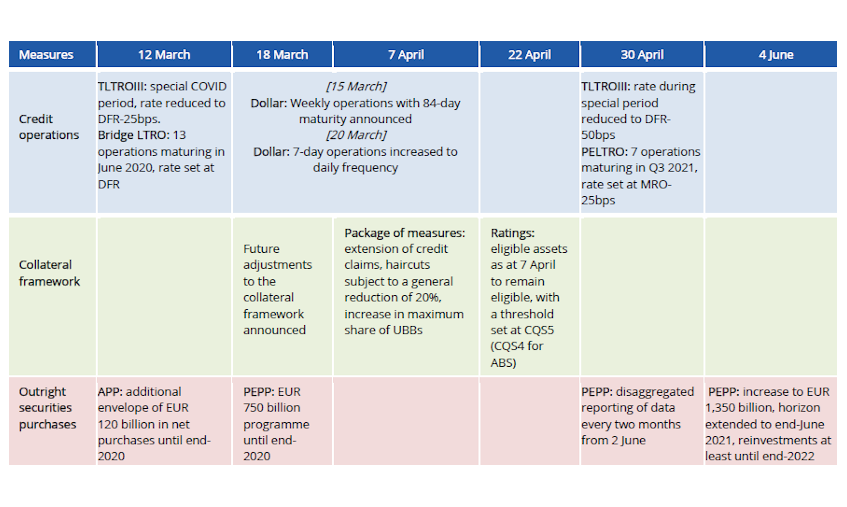 Table: main monetary policy decisions taken in March-June 2020