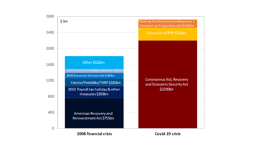Chart 1. Compared fiscal policy responses 2020/2008
