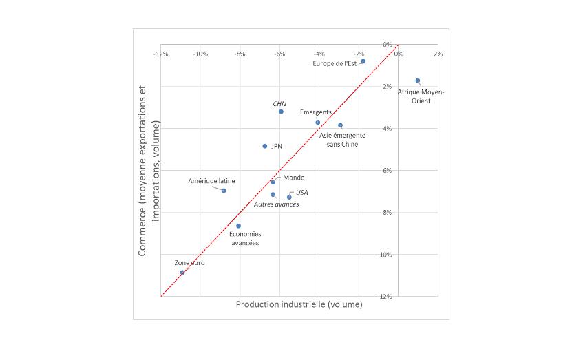 Graphique 1 : Taux de variation (en volume) de la production industrielle et du commerce extérieur entre janvier-avril 2019 et janvier-avril 2020