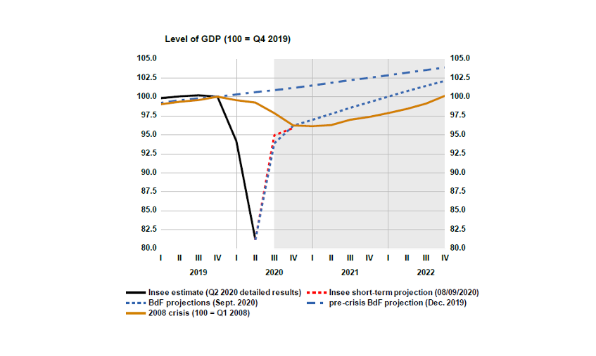 Chart 1: France: Projections of the volume of GDP, compared to the post-2008 trajectory