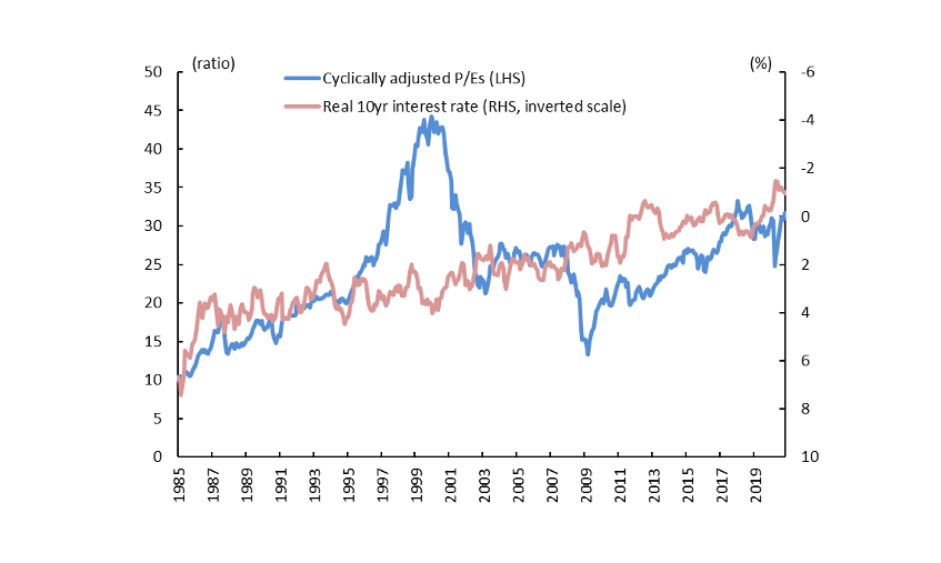 Chart 1: Cyclically adjusted P/Es and interest rates in the United States