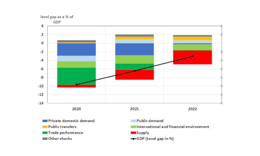 Chart 1: Deviation of projected activity in December 2020 from the pre-crisis path