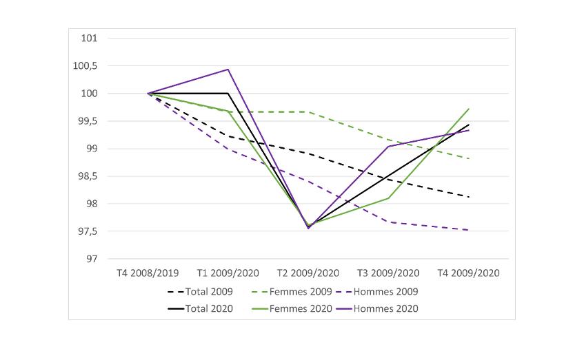 Graphique 1 : Évolution du taux d'emploi par sexe, comparaison entre la « Grande récession » et la crise de la Covid - base 100 aux T4 2008 et 2019