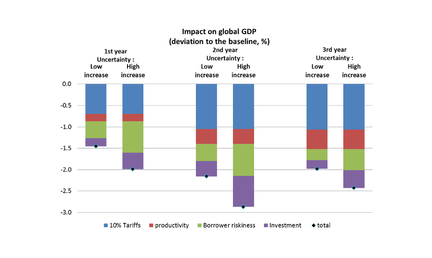 Chart 1: Impact of a generalised 10 percentage point increase in tariffs on global real GDP