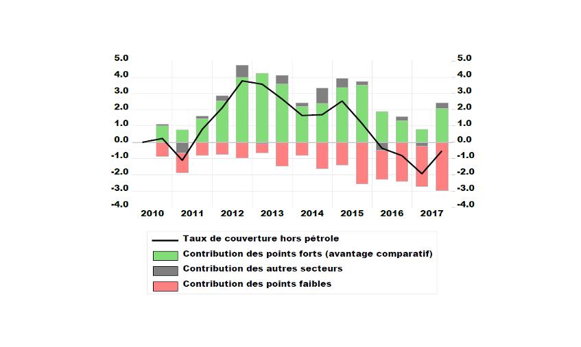 Specialisation Sectorielle Et Rechute Du Commerce Exterieur Francais