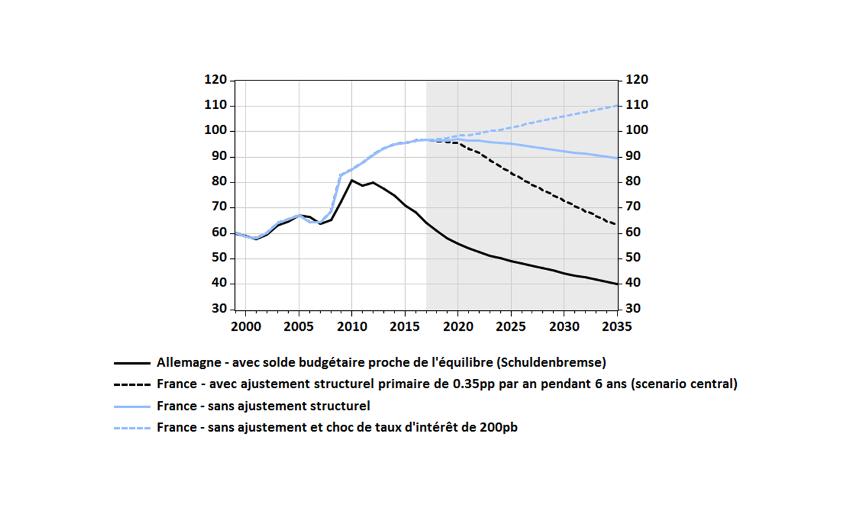 Dette publique en % du PIB en France et en Allemagne selon différents scénarios