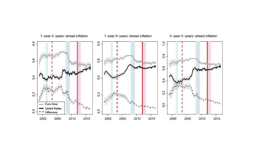 Figure 1 : Euro area and US measures of the anchoring of inflation expectations (1999-2016)