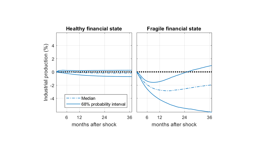 Differences in the impact of an adverse financial shock on euro area industrial production between financial states