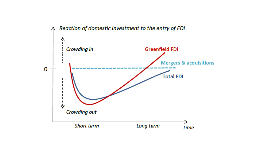 Domestic investment is crowded out as a result of FDI entry.