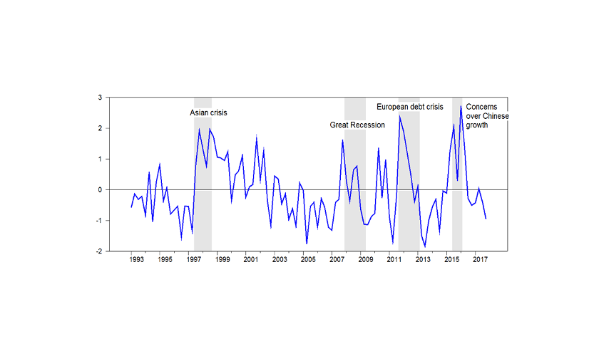 Chart: International environment indicator and major events affecting the global economy