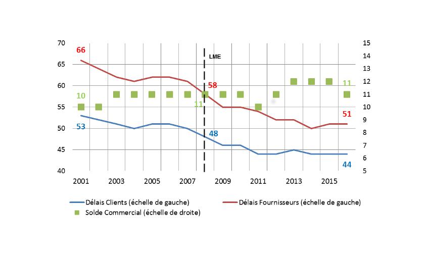 Graphique 1 : Nette réduction des délais fournisseurs et clients imputable à la loi de modernisation de l'économie (LME)