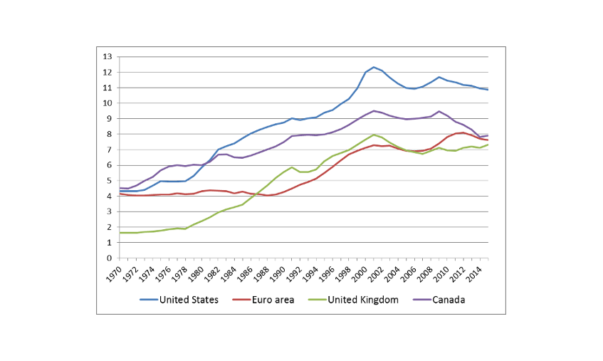 Chart 1 – Stabilisation of the nominal ICT capital coefficient since 2000