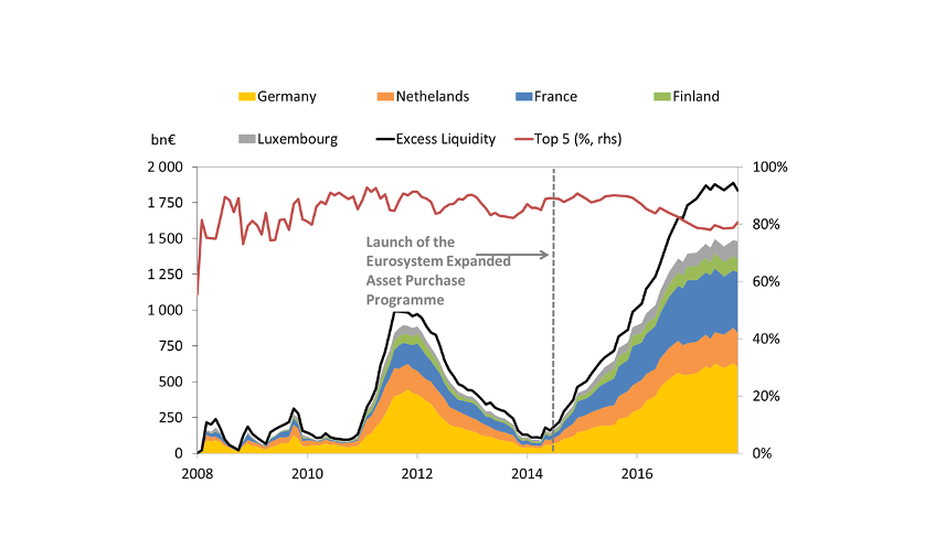 Chart 1: High concentration of excess liquidity among a few countries
