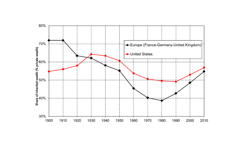 Chart 1. Share of inherited wealth in Europe and the USA, 1900-2010