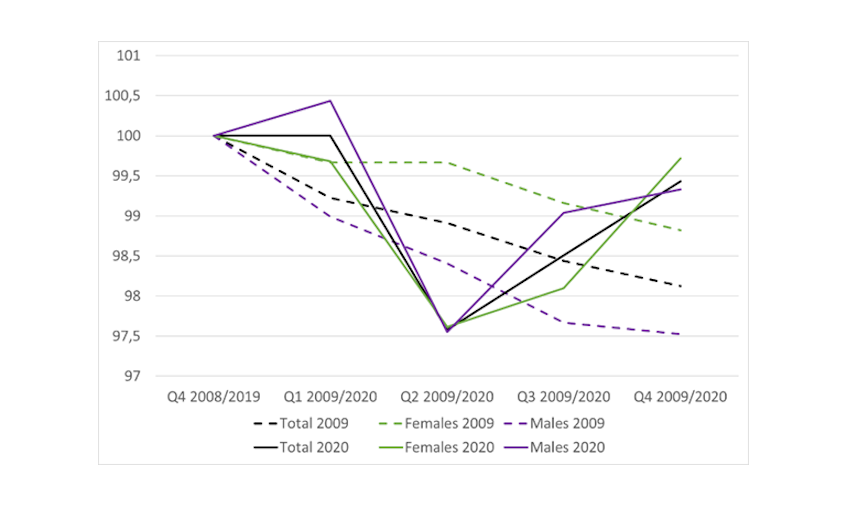 Chart 1: Change in the employment rate by gender, comparison between the Great Recession and the Covid crisis – Q4 2008 and 2019 = 100