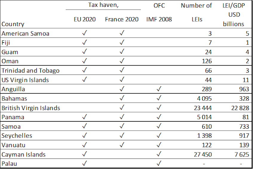 Table 1: Number of LEIs and LEI/GDP ratio in tax havens on the French and European list