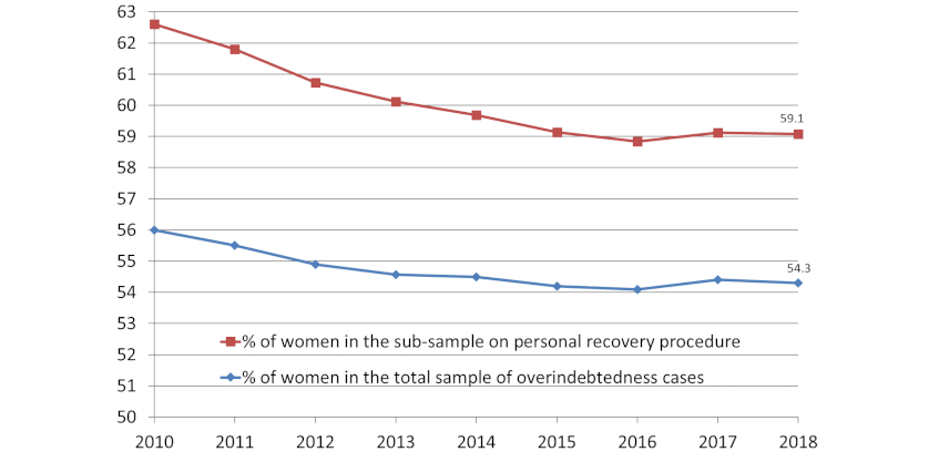 Chart 1: Share of women in total overindebtedness cases and personal recovery procedures (%).