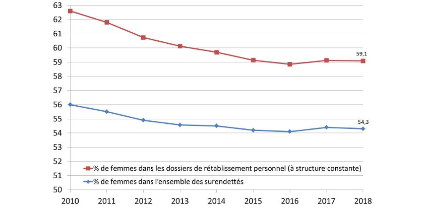 Graphique 1 : Part des femmes dans l'ensemble des surendettés et des procédures de rétablissement personnel (%).