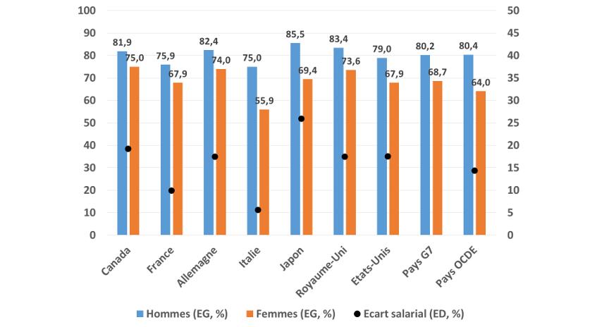 Graphique 2 : Taux de participation F/H sur le marché du travail et écarts de salaire (%).