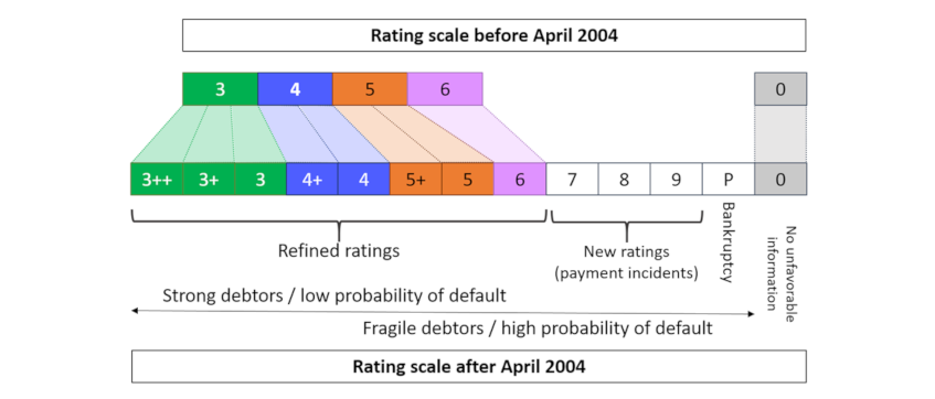 Diagram: A more fine-tuned and diversified rating scale