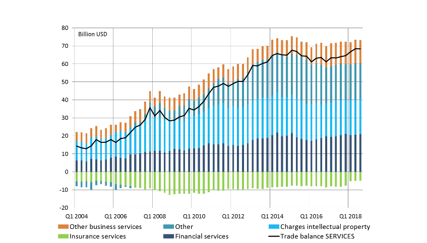 Chart 3. US trade balance: services