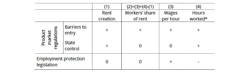 Table 1: Regulation impact on rent creation and rent sharing